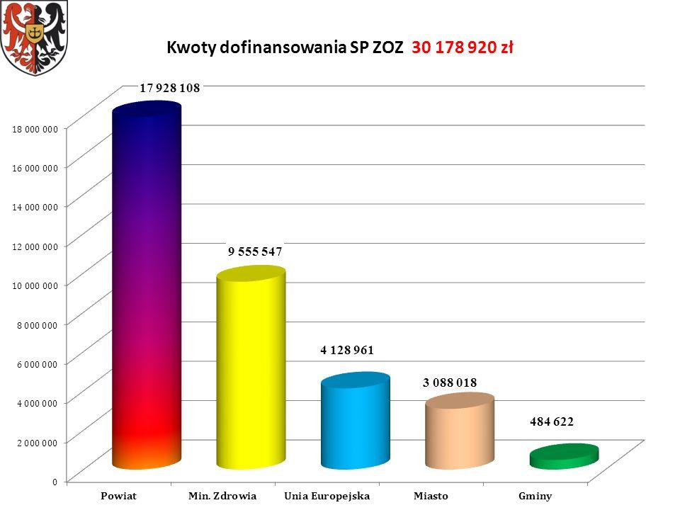Kwoty dofinansowania SP ZOZ 30 178 920 zł