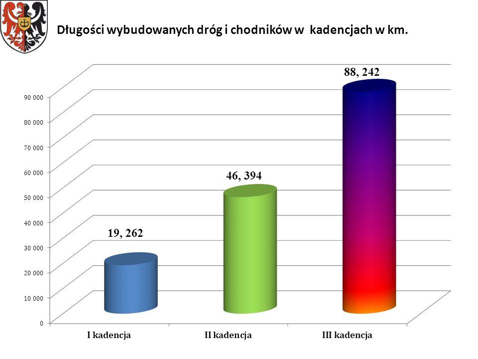 Długości wybudowanych dróg i chodników w kadencjach w km.