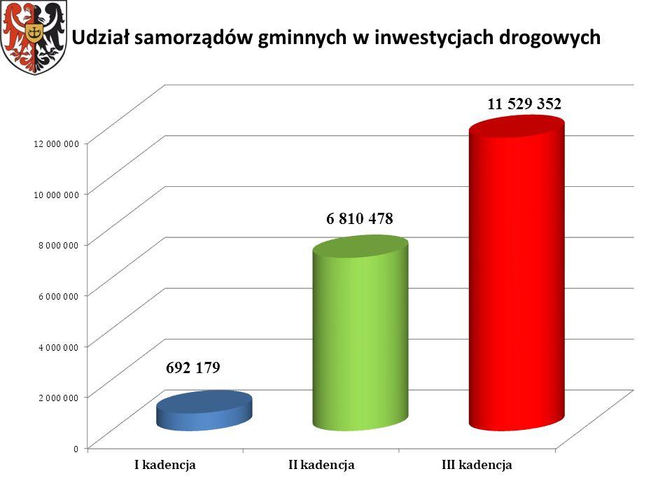 Udział samorządów gminnych w inwestycjach drogowych
