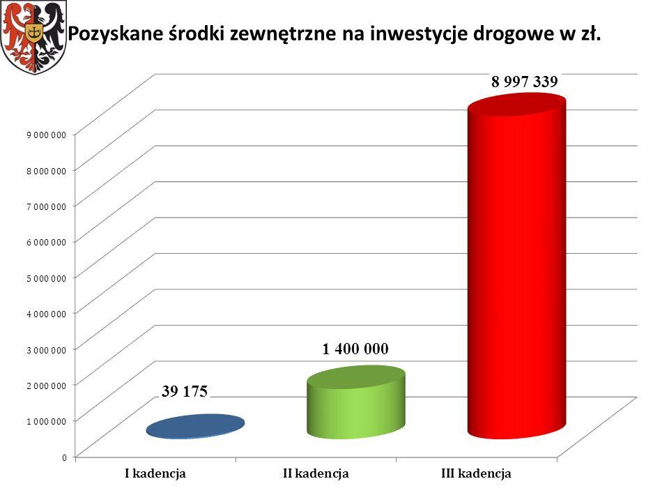 Pozyskane środki zewnętrzne na inwestycje drogowe w zł.