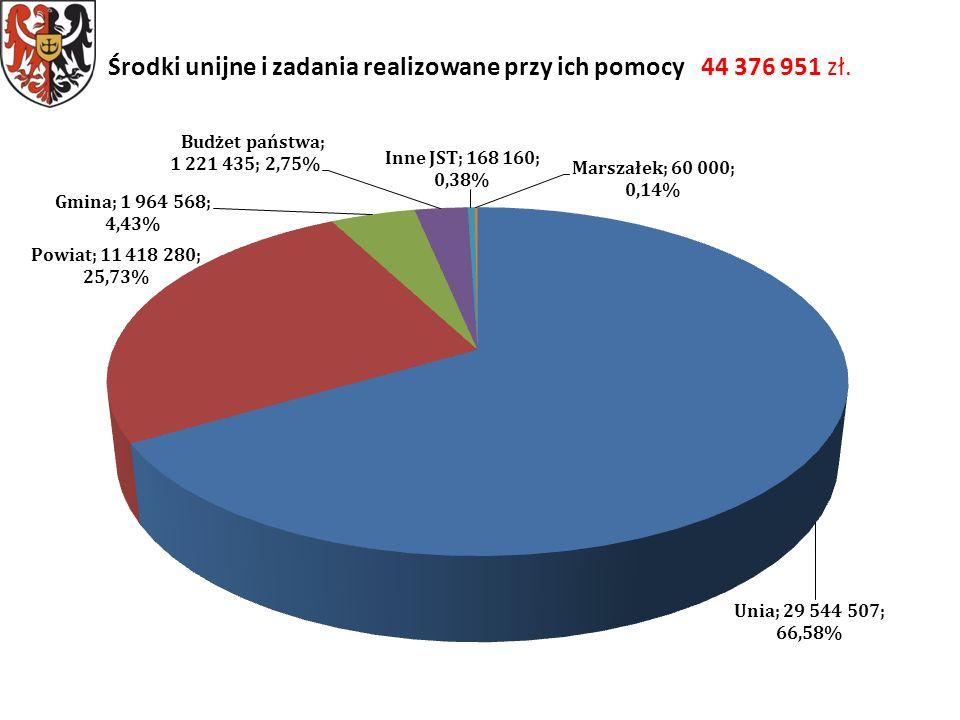 Środki unijne i zadania realizowane przy ich pomocy 44 376 951 zł.