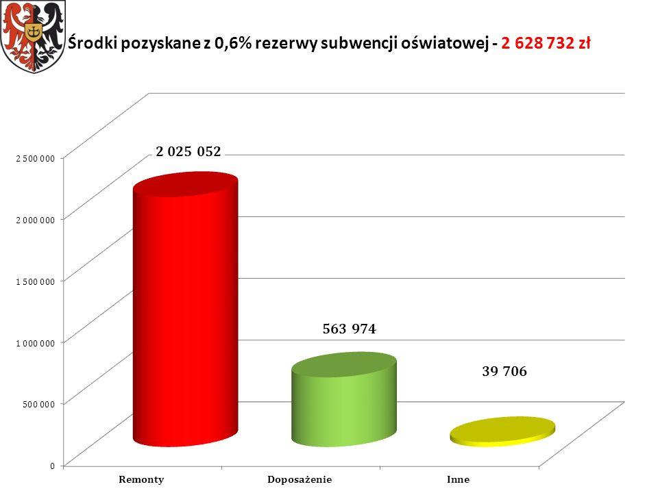 Środki pozyskane z 0,6% rezerwy subwencji oświatowej - 2 628 732 zł