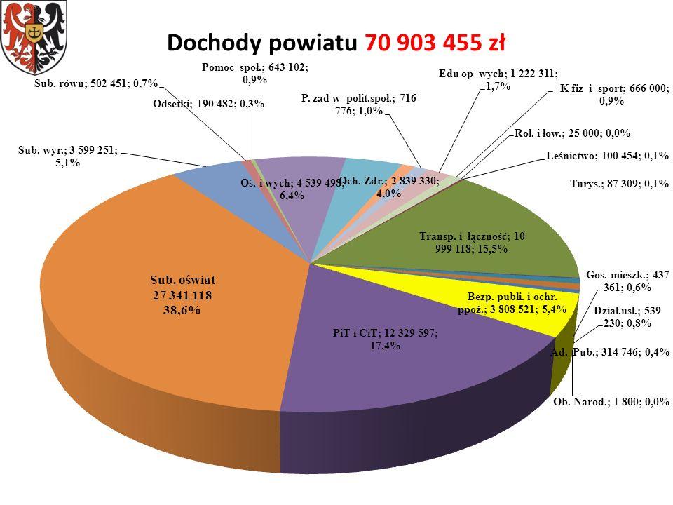 Dochody powiatu 70 903 455 zł