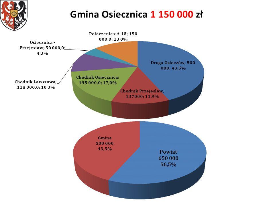 Gmina Osiecznica 1 150 000 zł