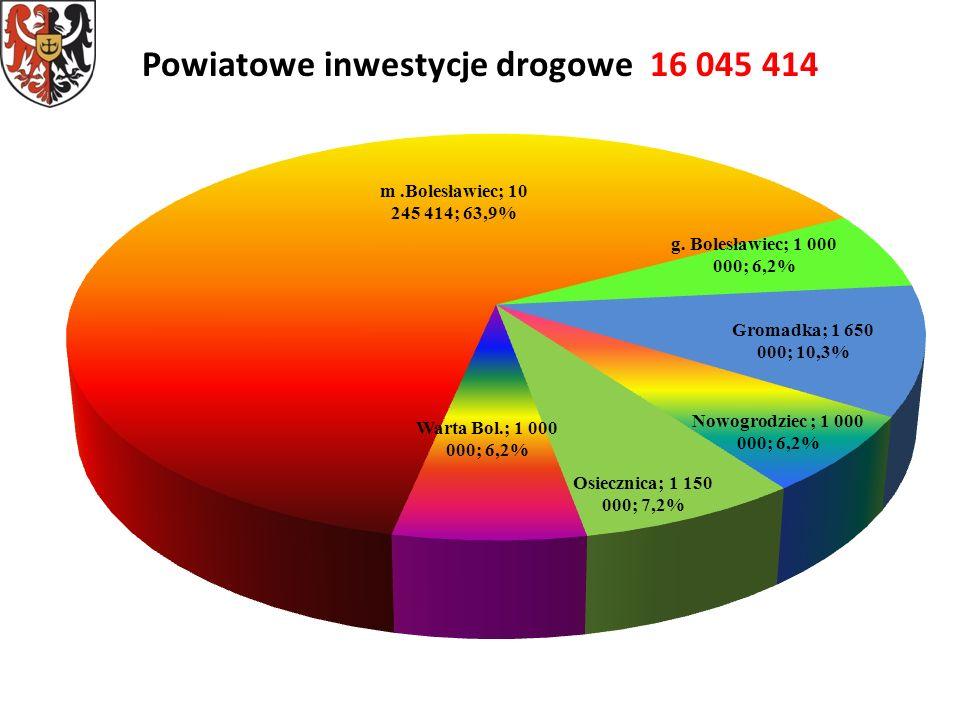 Powiatowe inwestycje drogowe 16 045 414
