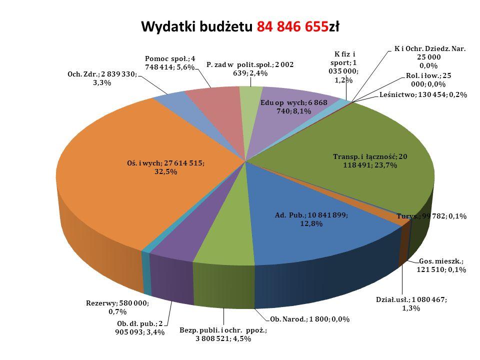 Wydatki budżetu 84 846 655zł