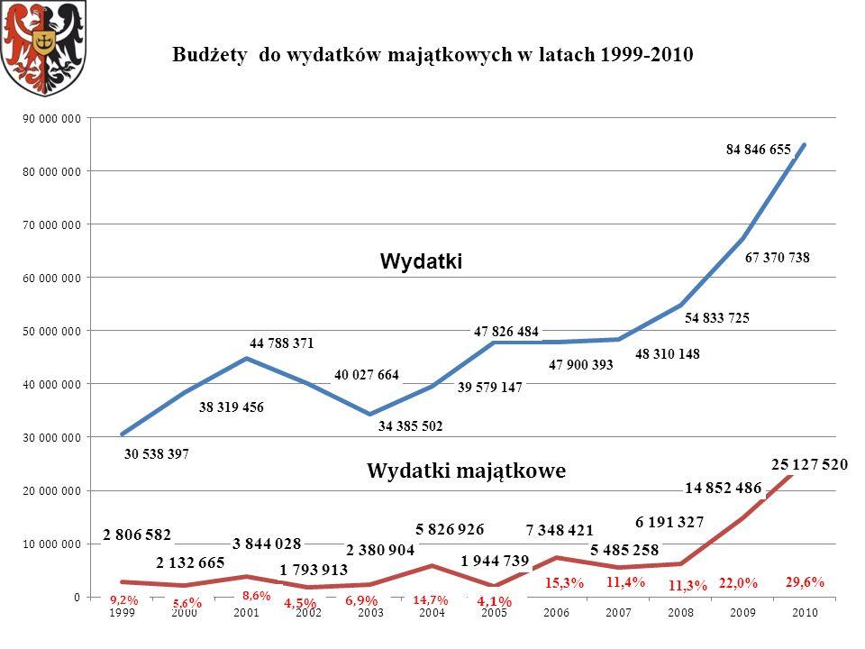 Karola Miarki i ulicy Żwirki i Wigury –RPO, ul. Leśna - Śluzowa –NPPDL 10 245 414 zł