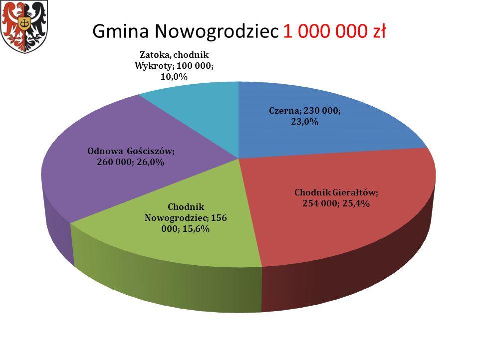 Gmina Nowogrodziec 1 000 000 zł