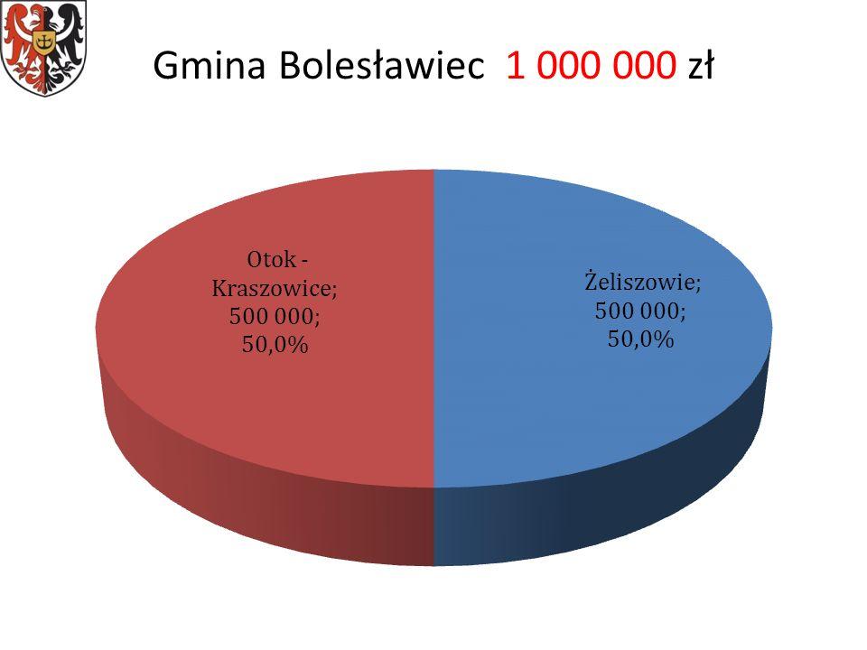 Gmina Bolesławiec 1 000 000 zł