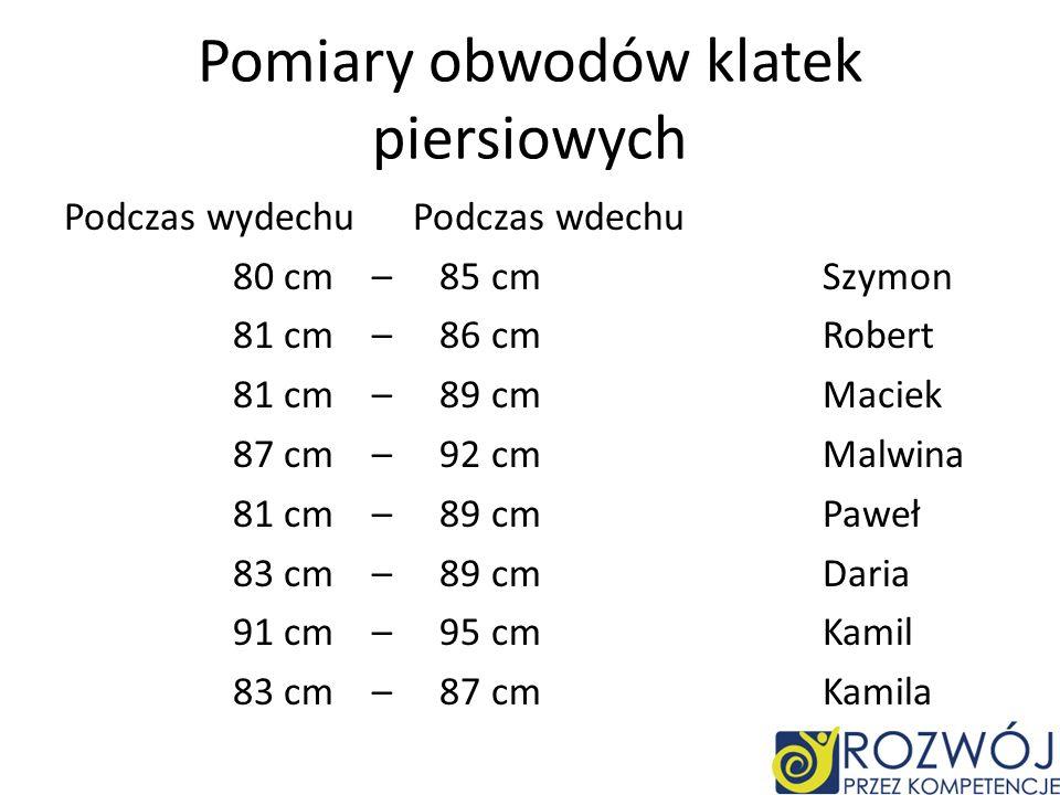 Pomiary obwodów klatek piersiowych Podczas wydechu Podczas wdechu 80 cm – 85 cm Szymon 81 cm – 86 cm Robert 81 cm – 89 cm Maciek 87 cm – 92 cm Malwina