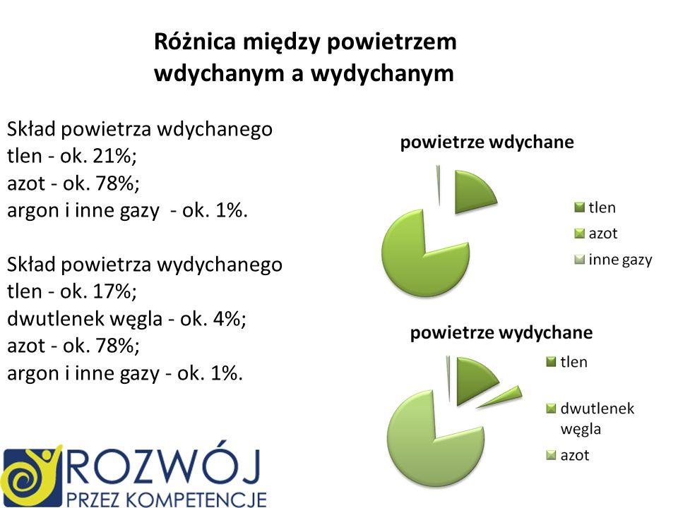 Skład powietrza wdychanego tlen - ok. 21%; azot - ok. 78%; argon i inne gazy - ok. 1%. Skład powietrza wydychanego tlen - ok. 17%; dwutlenek węgla - o