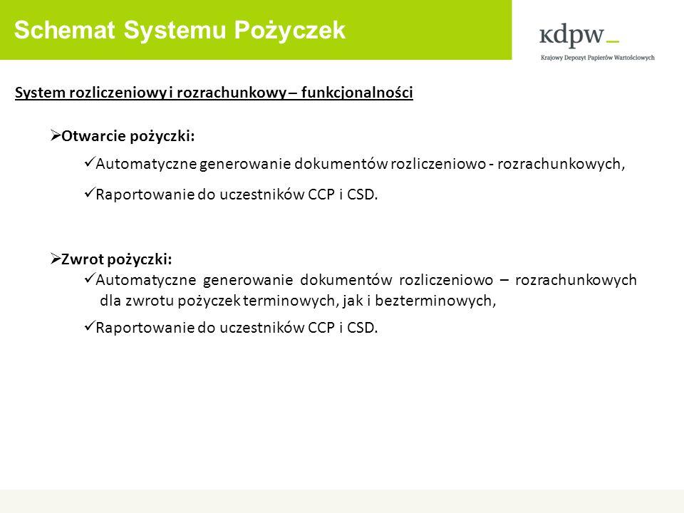 Schemat Systemu Pożyczek System rozliczeniowy i rozrachunkowy – funkcjonalności Otwarcie pożyczki: Automatyczne generowanie dokumentów rozliczeniowo -