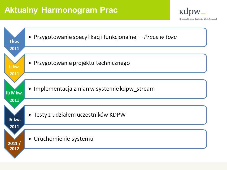 Aktualny Harmonogram Prac I kw. 2011 Przygotowanie specyfikacji funkcjonalnej – Prace w toku II kw. 2011 Przygotowanie projektu technicznego II/IV kw.