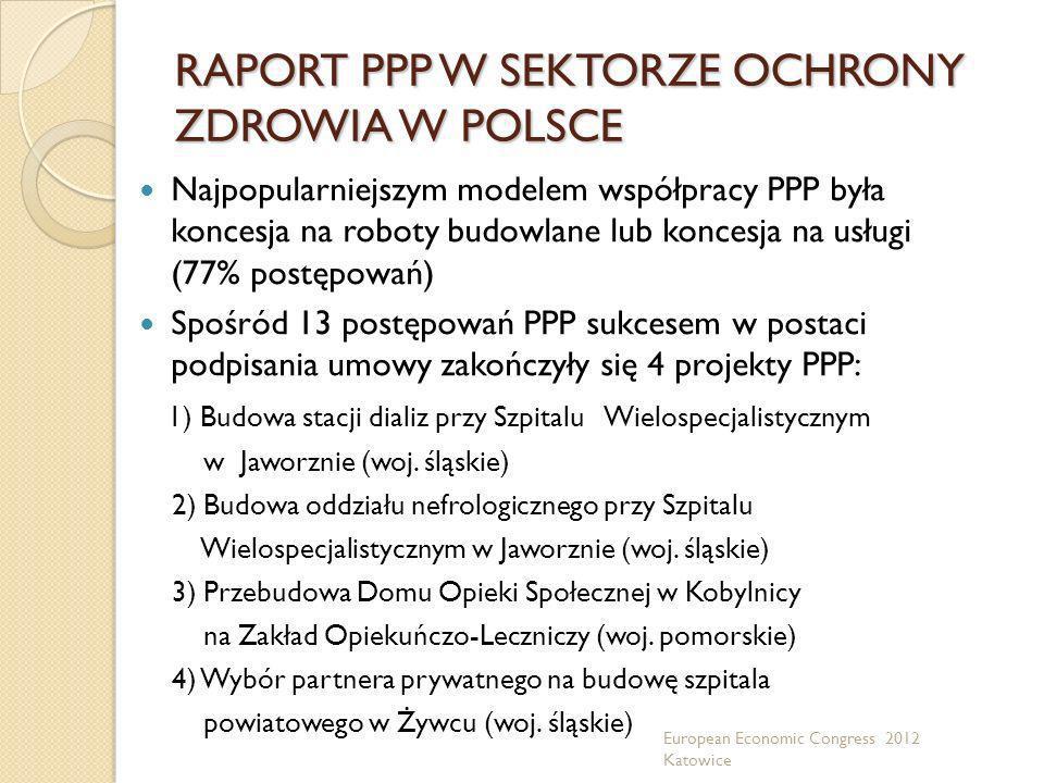 RAPORT PPP W SEKTORZE OCHRONY ZDROWIA W POLSCE Najpopularniejszym modelem współpracy PPP była koncesja na roboty budowlane lub koncesja na usługi (77%