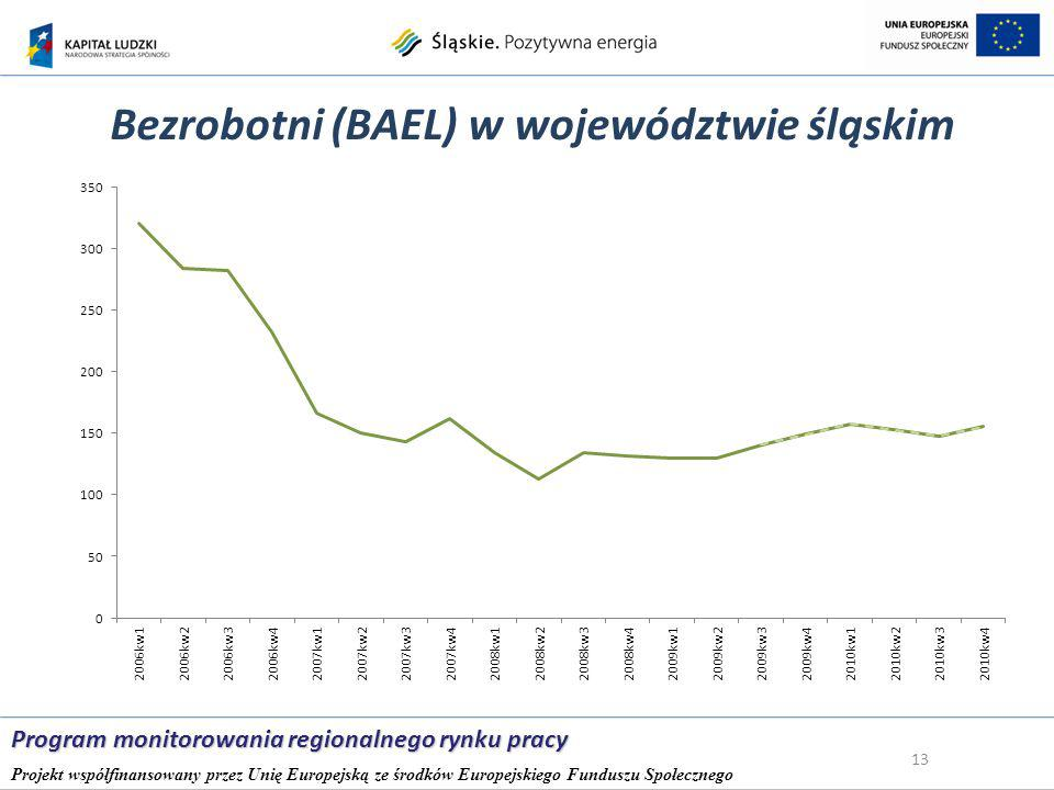Bezrobotni (BAEL) w województwie śląskim 13 Program monitorowania regionalnego rynku pracy Projekt współfinansowany przez Unię Europejską ze środków Europejskiego Funduszu Społecznego