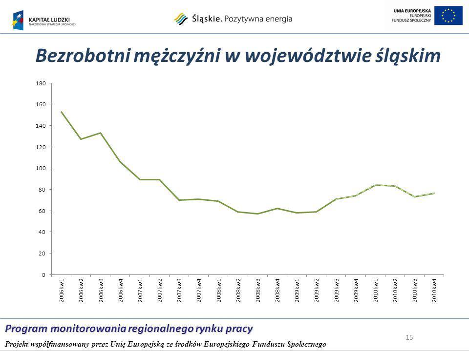 Bezrobotni mężczyźni w województwie śląskim 15 Program monitorowania regionalnego rynku pracy Projekt współfinansowany przez Unię Europejską ze środków Europejskiego Funduszu Społecznego
