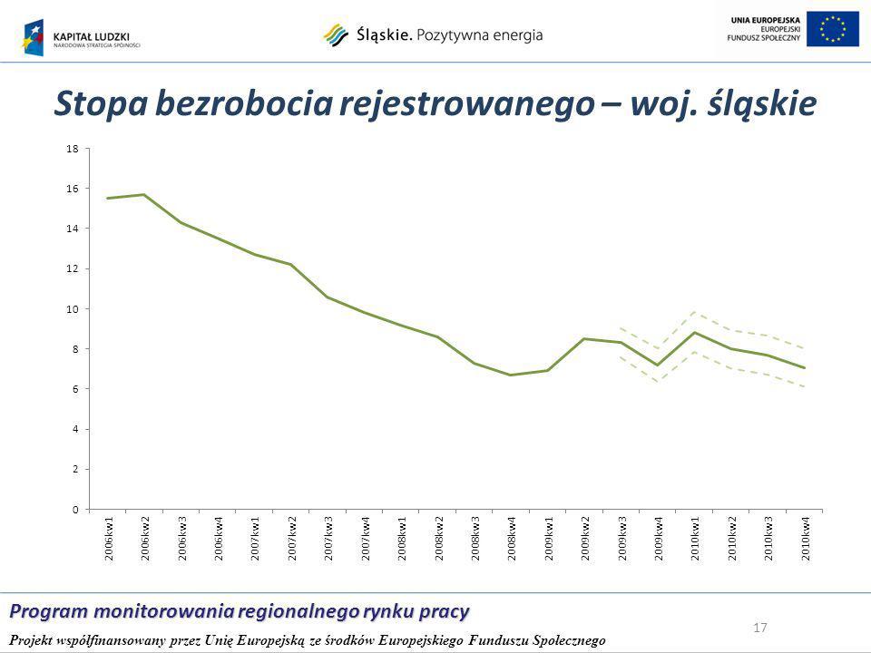 Stopa bezrobocia rejestrowanego – woj.