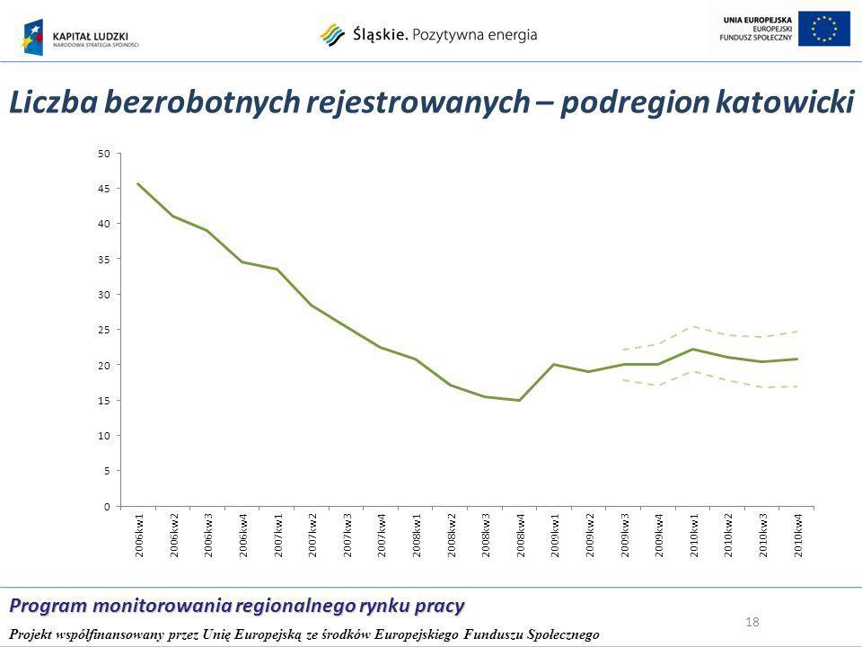 Liczba bezrobotnych rejestrowanych – podregion katowicki 18 Program monitorowania regionalnego rynku pracy Projekt współfinansowany przez Unię Europejską ze środków Europejskiego Funduszu Społecznego
