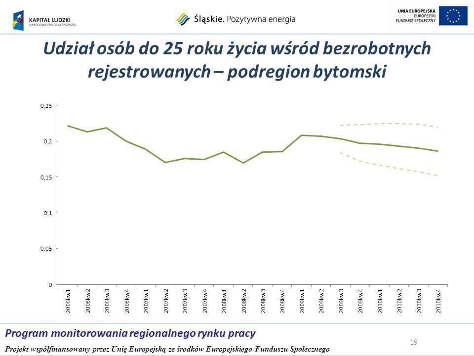 Udział osób do 25 roku życia wśród bezrobotnych rejestrowanych – podregion bytomski 19 Program monitorowania regionalnego rynku pracy Projekt współfinansowany przez Unię Europejską ze środków Europejskiego Funduszu Społecznego