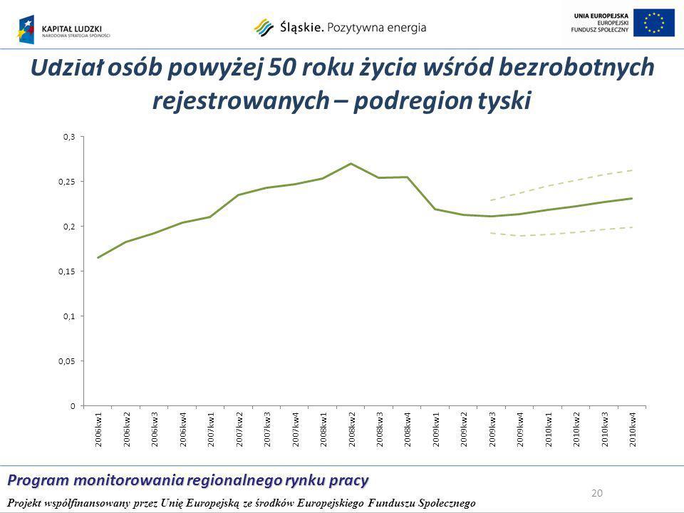 Udział osób powyżej 50 roku życia wśród bezrobotnych rejestrowanych – podregion tyski 20 Program monitorowania regionalnego rynku pracy Projekt współfinansowany przez Unię Europejską ze środków Europejskiego Funduszu Społecznego