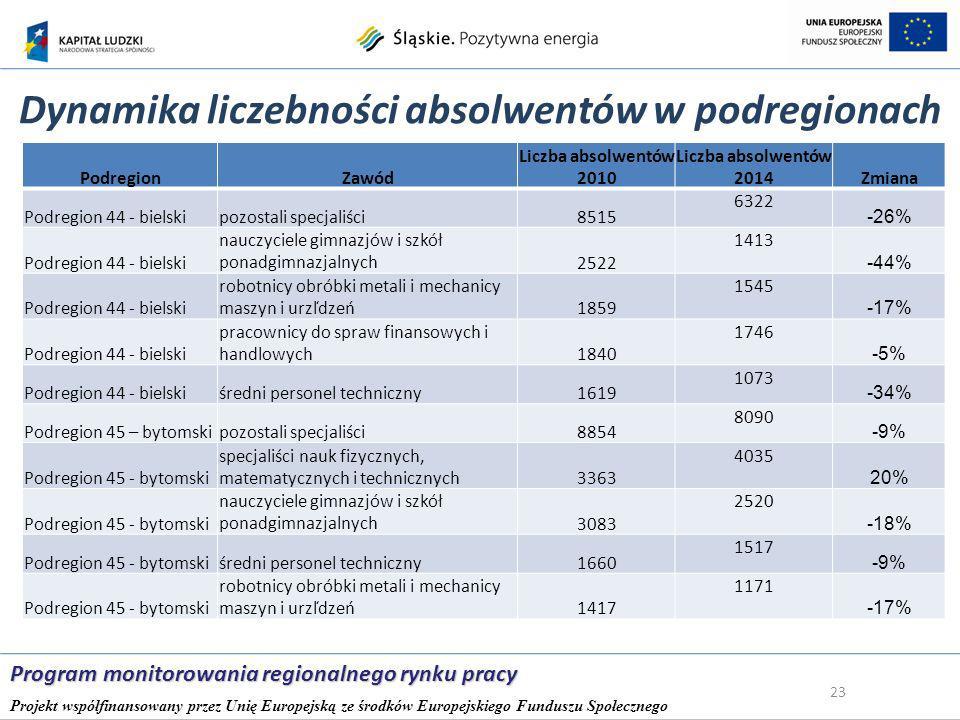 Dynamika liczebności absolwentów w podregionach 23 Program monitorowania regionalnego rynku pracy Projekt współfinansowany przez Unię Europejską ze środków Europejskiego Funduszu Społecznego PodregionZawód Liczba absolwentów 2010 Liczba absolwentów 2014Zmiana Podregion 44 - bielskipozostali specjaliści8515 6322 -26% Podregion 44 - bielski nauczyciele gimnazjów i szkół ponadgimnazjalnych2522 1413 -44% Podregion 44 - bielski robotnicy obróbki metali i mechanicy maszyn i urzľdzeń1859 1545 -17% Podregion 44 - bielski pracownicy do spraw finansowych i handlowych1840 1746 -5% Podregion 44 - bielskiśredni personel techniczny1619 1073 -34% Podregion 45 – bytomskipozostali specjaliści8854 8090 -9% Podregion 45 - bytomski specjaliści nauk fizycznych, matematycznych i technicznych3363 4035 20% Podregion 45 - bytomski nauczyciele gimnazjów i szkół ponadgimnazjalnych3083 2520 -18% Podregion 45 - bytomskiśredni personel techniczny1660 1517 -9% Podregion 45 - bytomski robotnicy obróbki metali i mechanicy maszyn i urzľdzeń1417 1171 -17%