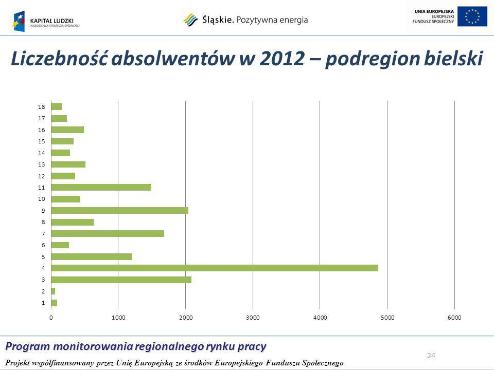 Liczebność absolwentów w 2012 – podregion bielski 24 Program monitorowania regionalnego rynku pracy Projekt współfinansowany przez Unię Europejską ze środków Europejskiego Funduszu Społecznego