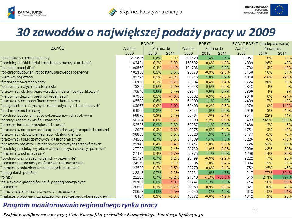 30 zawodów o największej podaży pracy w 2009 27 Program monitorowania regionalnego rynku pracy Projekt współfinansowany przez Unię Europejską ze środków Europejskiego Funduszu Społecznego ZAWÓD PODAŻPOPYTPODAŻ-POPYT (niedopasowanie) WartośćZmiana doWartośćZmiana doWartośćZmiana do 200920102014200920102014200920102014 sprzedawcy i demonstratorzy 2196860,6%0,3%2016291,4%1,5%18057-8%-12% robotnicy obróbki metali i mechanicy maszyn i urzľdzeń 1634210,2%-0,3%158532-0,6%-1,8%488926%48% pozostali specjaliści 1095690,4%-1,1%1047861,0%0,8%4783-13%-42% robotnicy budowlani robót stanu surowego i pokrewni 1021360,5% 93678-0,9%-2,3%845816%31% kierowcy pojazdów 927940,2%-0,2%887451,0%0,9%4048-18%-25% średni personel techniczny 761180,3%-0,7%73394-0,4%-1,4%272420%19% kierownicy małych przedsięiorstw 732900,5%-0,2%704480,5%-0,2%2843-1%0% pracownicy obsługi biurowej gdzie indziej niesklasyfikowani 705400,9%0,4%636410,9%0,7%68991%-3% kierownicy dużych i średnich organizacji 679000,5%-1,0%658820,3%-0,3%20186%-24% pracownicy do spraw finansowych i handlowych 655880,6%0,1%610991,1%1,0%4489-7%-13% specjaliści nauk fizycznych, matematycznych i technicznych 638670,0%-3,0%624980,2%-0,5%1370-9%-118% średni personel biurowy 610600,8%0,1%581411,0%0,6%2919-3%-10% robotnicy budowlani robót wykończeniowych i pokrewni 599760,3%0,1%56464-1,0%-2,4%351122%41% górnicy i robotnicy obróbki kamienia 583640,0%-0,7%57930-1,2%-2,9%433165%289% pomoce domowe, sprzątaczki i praczki 525350,9%0,6%500671,1%0,9%2468-3%-6% pracownicy do spraw ewidencji materiałowej, transportu i produkcji 420270,3%-0,6%402750,5%-0,1%1751-3%-12% pracownicy obrotu pieniężnego i obsługi klientów 388030,7%0,5%353261,3% 3477-5%-8% pracownicy usług domowych i gastronomicznych 345650,7%0,5%313391,4%1,5%3226-6%-10% operatorzy maszyn i urzľdzeń wydobywczych i przetwórczych 291430,4%-0,4%28417-1,0%-2,5%72653%82% robotnicy produkcji wyrobów włókienniczych, odzieży i pokrewni 277990,7%0,4%25730-1,0%-2,5%206922%36% pracownicy usług ochrony 2717
