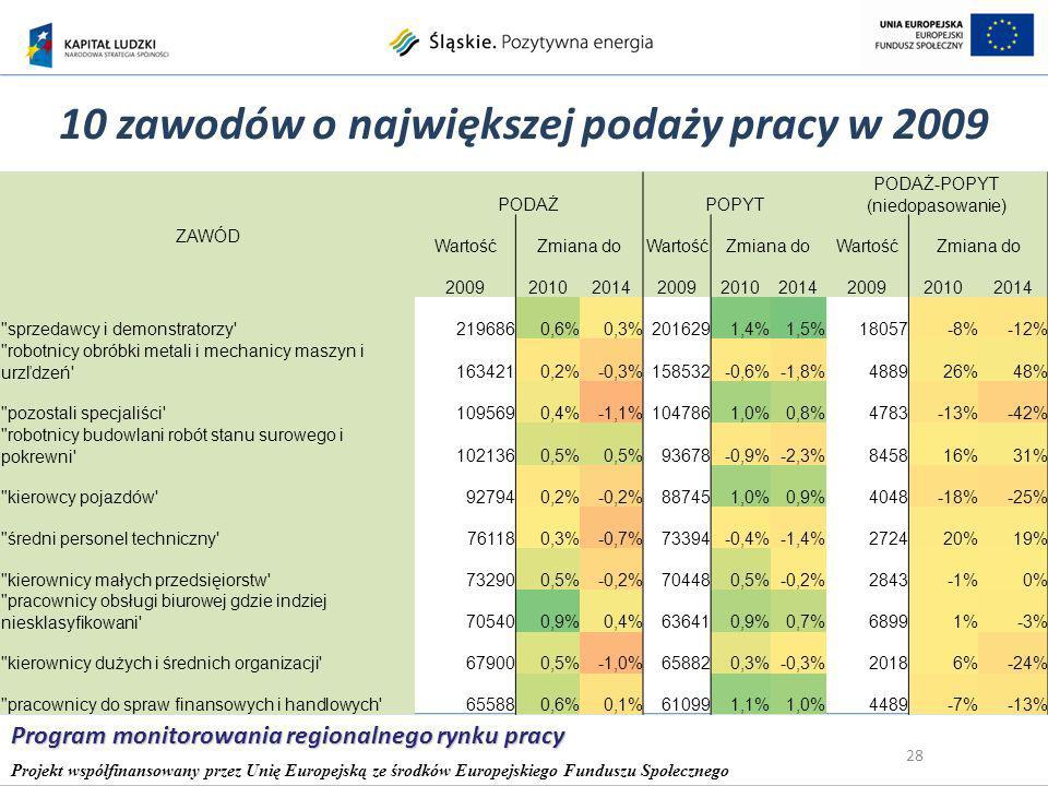 10 zawodów o największej podaży pracy w 2009 28 Program monitorowania regionalnego rynku pracy Projekt współfinansowany przez Unię Europejską ze środków Europejskiego Funduszu Społecznego ZAWÓD PODAŻPOPYT PODAŻ-POPYT (niedopasowanie) WartośćZmiana doWartośćZmiana doWartośćZmiana do 200920102014200920102014200920102014 sprzedawcy i demonstratorzy 2196860,6%0,3%2016291,4%1,5%18057-8%-12% robotnicy obróbki metali i mechanicy maszyn i urzľdzeń 1634210,2%-0,3%158532-0,6%-1,8%488926%48% pozostali specjaliści 1095690,4%-1,1%1047861,0%0,8%4783-13%-42% robotnicy budowlani robót stanu surowego i pokrewni 1021360,5% 93678-0,9%-2,3%845816%31% kierowcy pojazdów 927940,2%-0,2%887451,0%0,9%4048-18%-25% średni personel techniczny 761180,3%-0,7%73394-0,4%-1,4%272420%19% kierownicy małych przedsięiorstw 732900,5%-0,2%704480,5%-0,2%2843-1%0% pracownicy obsługi biurowej gdzie indziej niesklasyfikowani 705400,9%0,4%636410,9%0,7%68991%-3% kierownicy dużych i średnich organizacji 679000,5%-1,0%658820,3%-0,3%20186%-24% pracownicy do spraw finansowych i handlowych 655880,6%0,1%610991,1%1,0%4489-7%-13%