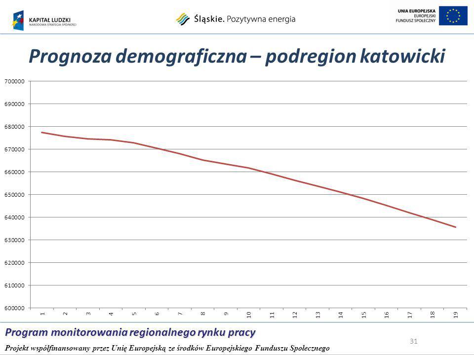 Prognoza demograficzna – podregion katowicki 31 Program monitorowania regionalnego rynku pracy Projekt współfinansowany przez Unię Europejską ze środków Europejskiego Funduszu Społecznego