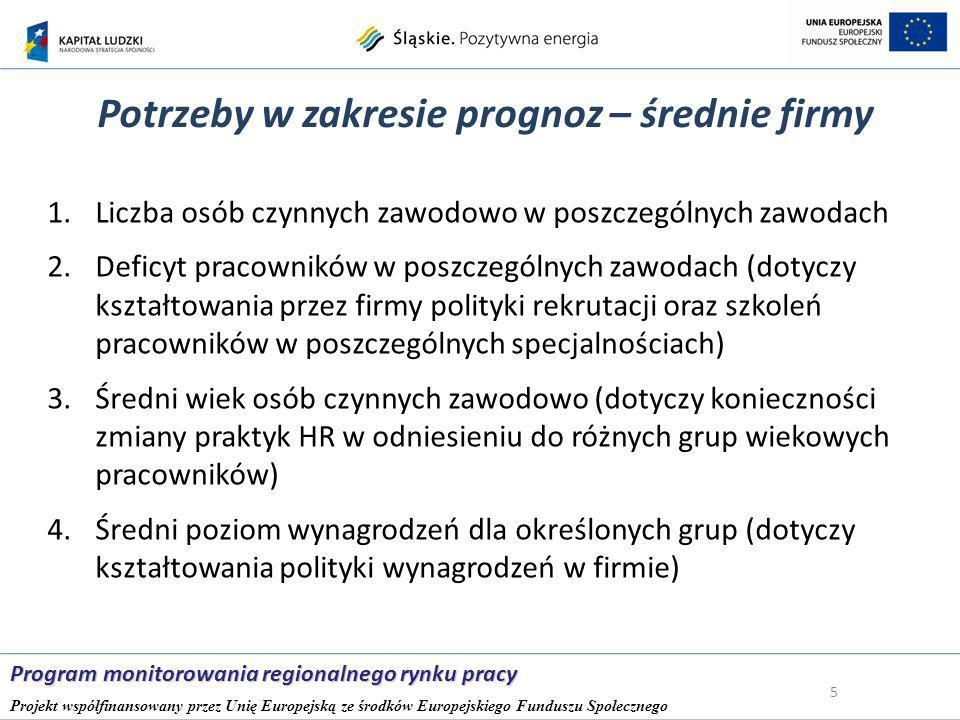 Absolwenci szkół ponadgimnazjalnych – podregion bielski 26 Program monitorowania regionalnego rynku pracy Projekt współfinansowany przez Unię Europejską ze środków Europejskiego Funduszu Społecznego