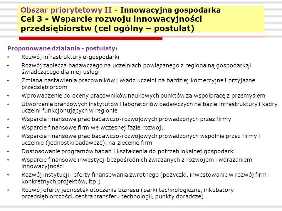 Obszar priorytetowy II - Innowacyjna gospodarka Cel 3 - Wsparcie rozwoju innowacyjności przedsiębiorstw (cel ogólny – postulat) 14 Proponowane działania - postulaty: Rozwój infrastruktury e-gospodarki Rozwój zaplecza badawczego na uczelniach powiązanego z regionalną gospodarką i świadczącego dla niej usługi Zmiana nastawienia pracowników i władz uczelni na bardziej komercyjne i przyjazne przedsiębiorcom Wprowadzenie do oceny pracowników naukowych punktów za współpracę z przemysłem Utworzenie branżowych instytutów i laboratoriów badawczych na bazie infrastruktury i kadry uczelni funkcjonujących w regionie Wsparcie finansowe prac badawczo-rozwojowych prowadzonych przez firmy Wsparcie finansowe firm we wczesnej fazie rozwoju Wsparcie finansowe prac badawczo-rozwojowych prowadzonych wspólnie przez firmy i uczelnie (jednostki badawcze), na zlecenie firm Dostosowanie programów badań i kształcenia do potrzeb lokalnej gospodarki Wsparcie finansowe inwestycji bezpośrednich związanych z rozwojem i wdrażaniem innowacyjności Rozwój instytucji i oferty finansowania zwrotnego (pożyczki, inwestowanie w rozwój firm i konkretnych projektów, itp.) Rozwój oferty jednostek otoczenia biznesu (parki technologiczne, inkubatory przedsiębiorczości, centra transferu technologii, punkty doradcze)