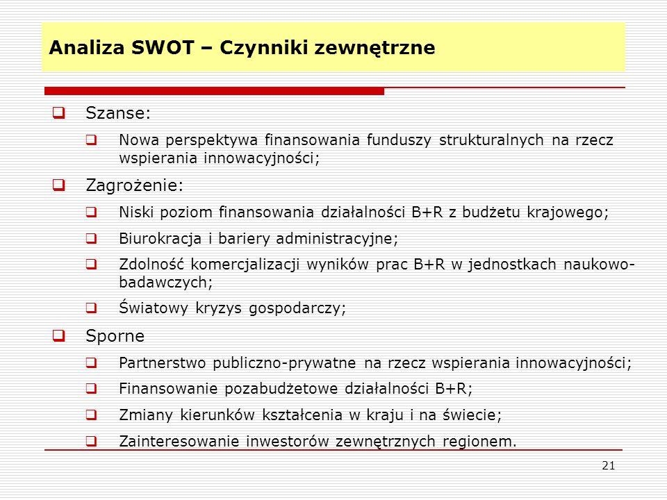 Analiza SWOT – Czynniki zewnętrzne 21 Szanse: Nowa perspektywa finansowania funduszy strukturalnych na rzecz wspierania innowacyjności; Zagrożenie: Niski poziom finansowania działalności B+R z budżetu krajowego; Biurokracja i bariery administracyjne; Zdolność komercjalizacji wyników prac B+R w jednostkach naukowo- badawczych; Światowy kryzys gospodarczy; Sporne Partnerstwo publiczno-prywatne na rzecz wspierania innowacyjności; Finansowanie pozabudżetowe działalności B+R; Zmiany kierunków kształcenia w kraju i na świecie; Zainteresowanie inwestorów zewnętrznych regionem.
