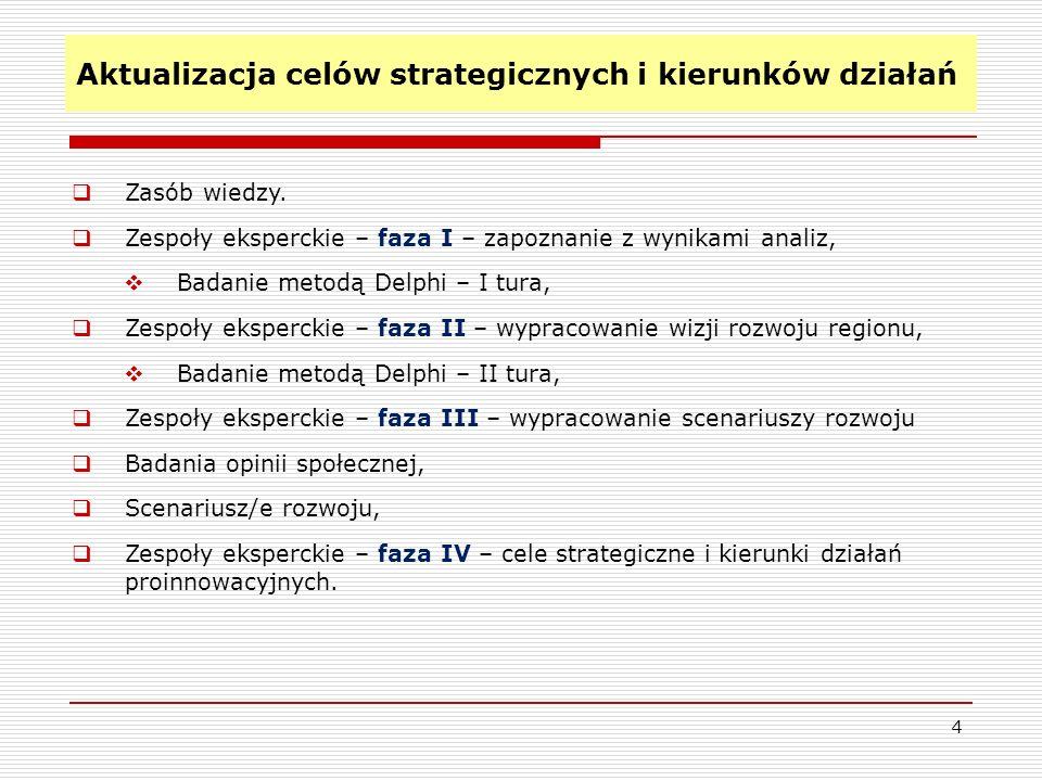 Aktualizacja celów strategicznych i kierunków działań 4 Zasób wiedzy. Zespoły eksperckie – faza I – zapoznanie z wynikami analiz, Badanie metodą Delph