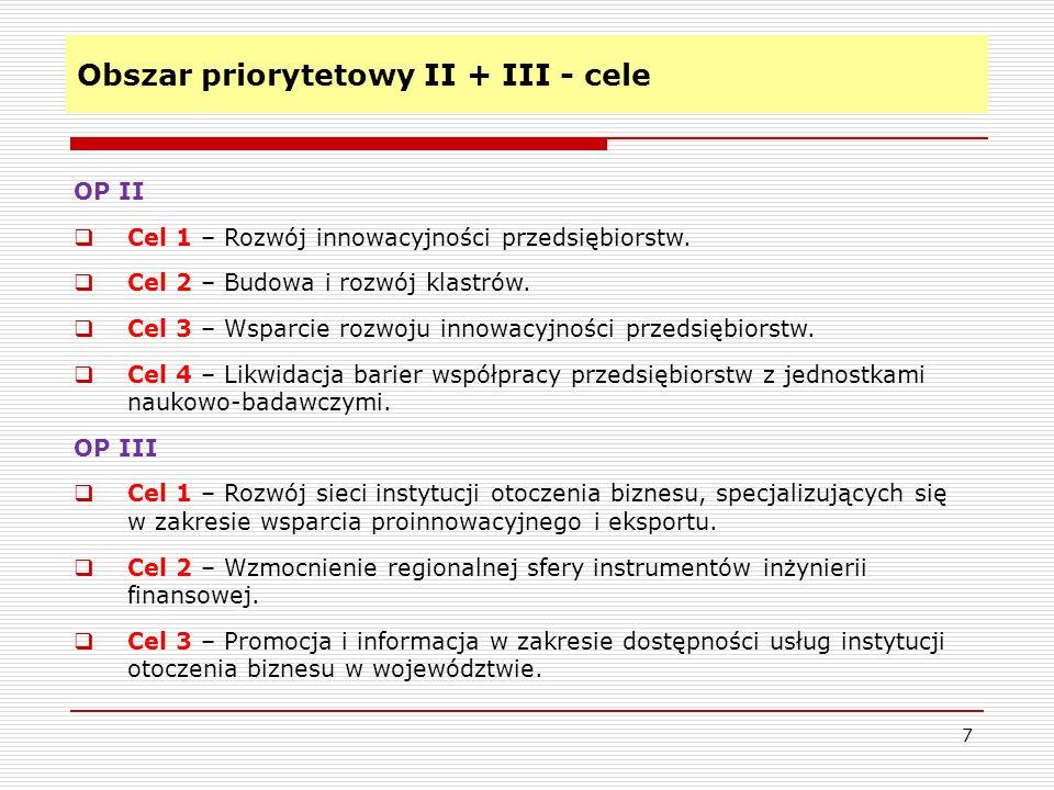 Obszar priorytetowy II + III - cele 7 OP II Cel 1 – Rozwój innowacyjności przedsiębiorstw. Cel 2 – Budowa i rozwój klastrów. Cel 3 – Wsparcie rozwoju