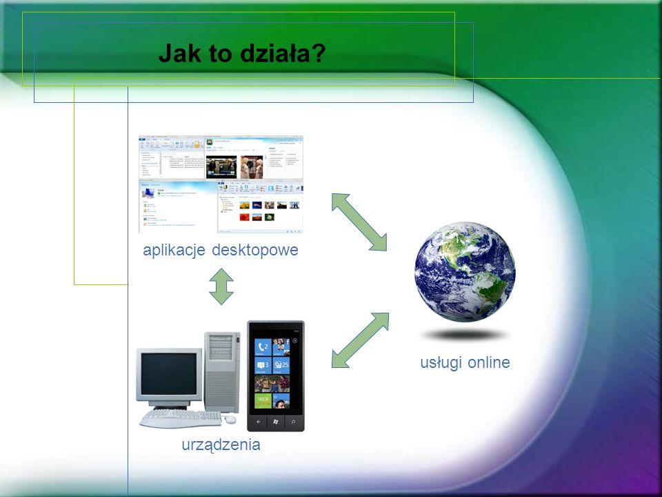 Jak to działa? aplikacje desktopowe urządzenia usługi online