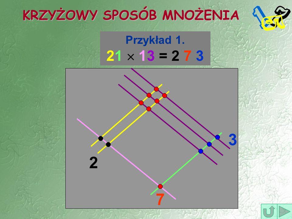 KRZYŻOWY SPOSÓB MNOŻENIA Przykład 1. 21 13 = 2 7 3 2 7 3