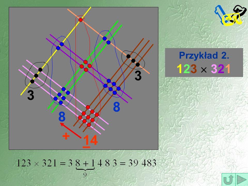 Przykład 2. 123 321 3 8 1414 8 3 +