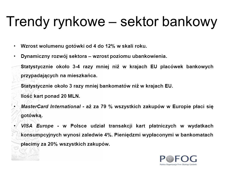 Trendy rynkowe – sektor bankowy Wzrost wolumenu gotówki od 4 do 12% w skali roku. Dynamiczny rozwój sektora – wzrost poziomu ubankowienia. Statystyczn