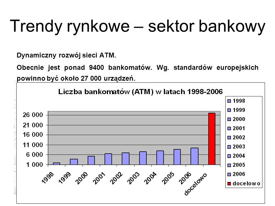 Trendy rynkowe – sektor bankowy Dynamiczny rozwój sieci ATM. Obecnie jest ponad 9400 bankomatów. Wg. standardów europejskich powinno być około 27 000
