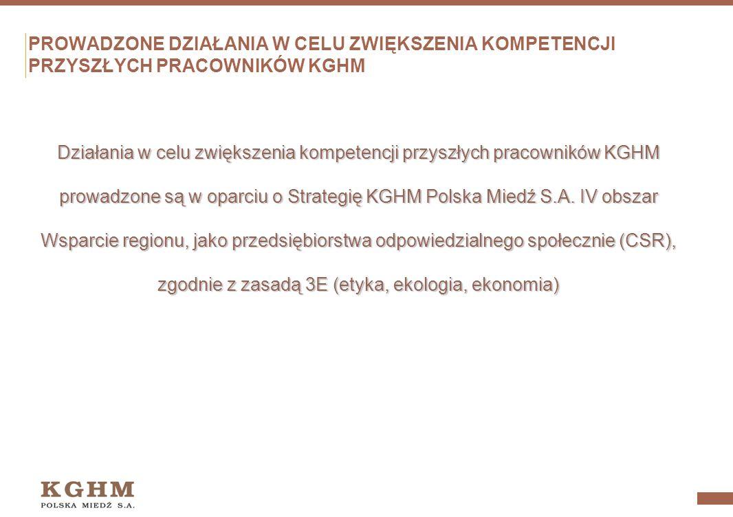 Programy edukacyjne realizowane przez KGHM w szkołach i na uczelniach przykładem społecznej odpowiedzialności biznesu Anna Trusiak – Dyrektor Departam