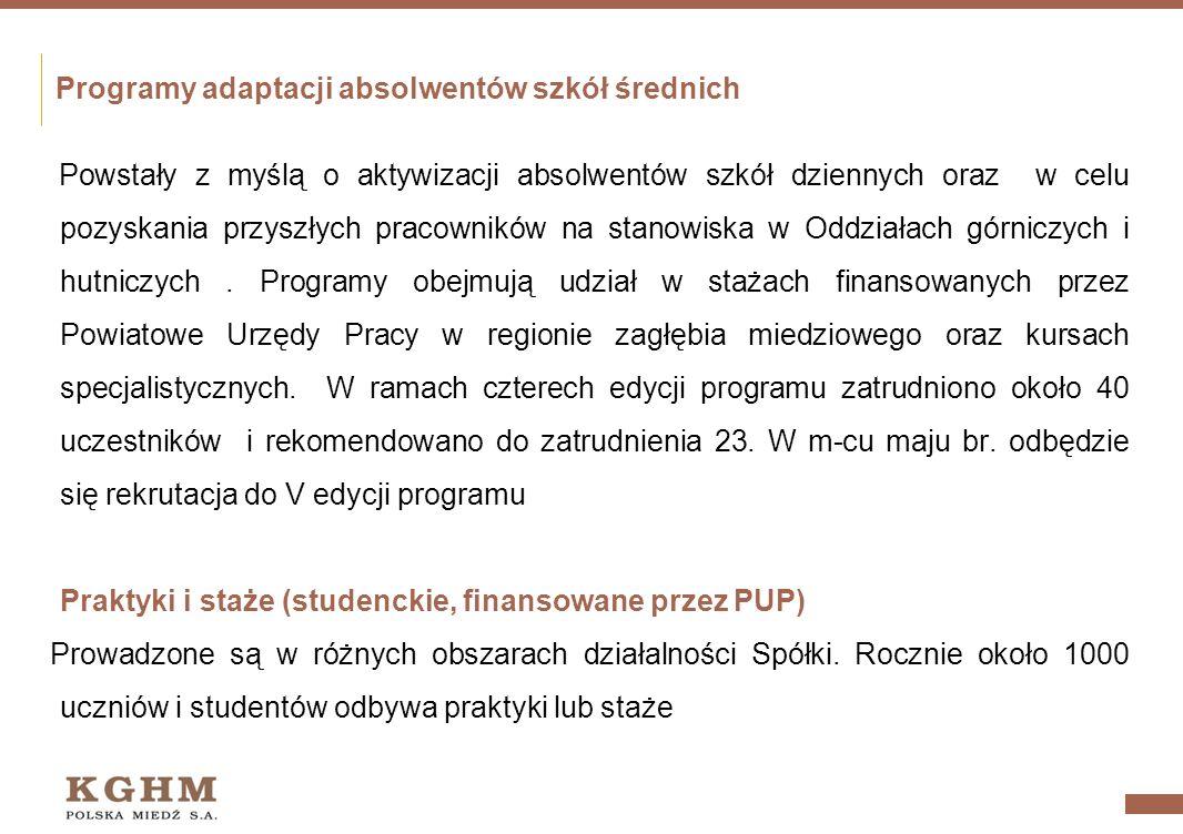Działania programy adaptacji absolwentów szkół średnich praktyki i staże (studenckie, finansowane przez PUP) udostępnianie materiałów do pisania prac