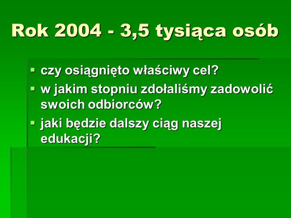Rok 2004 - 3,5 tysiąca osób czy osiągnięto właściwy cel.