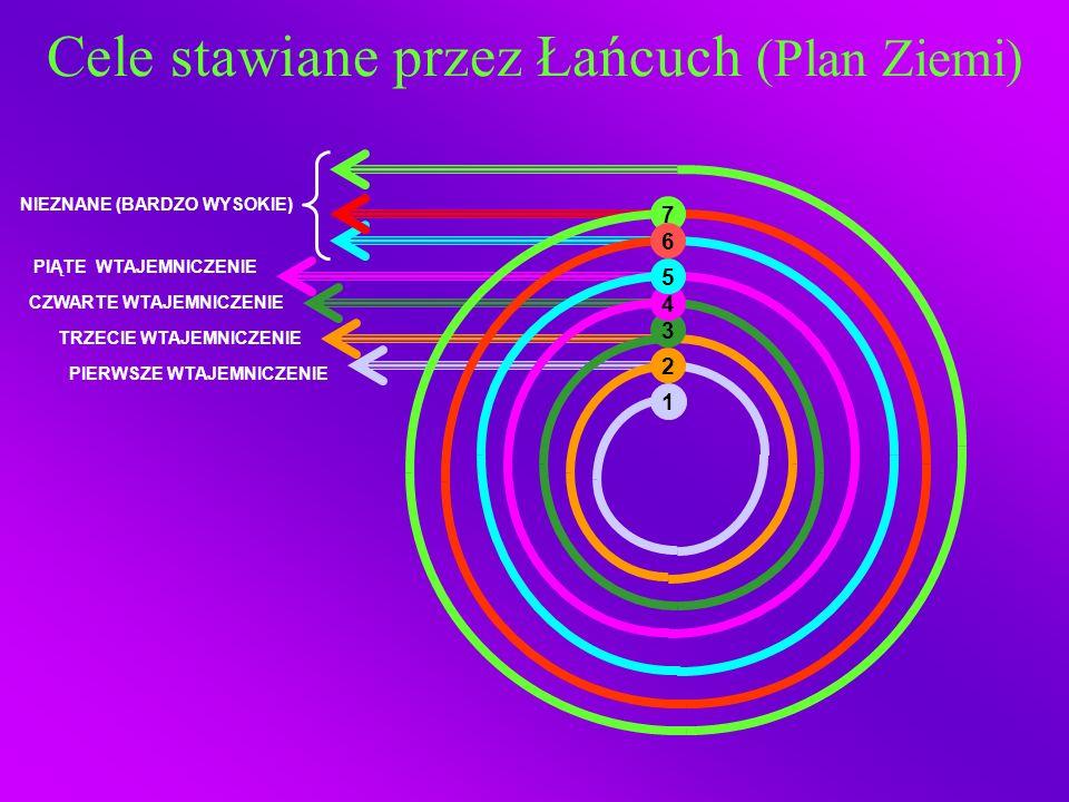 Cele stawiane przez Łańcuch (Plan Ziemi) PIERWSZE WTAJEMNICZENIE TRZECIE WTAJEMNICZENIE CZWARTE WTAJEMNICZENIE PIĄTE WTAJEMNICZENIE NIEZNANE (BARDZO W