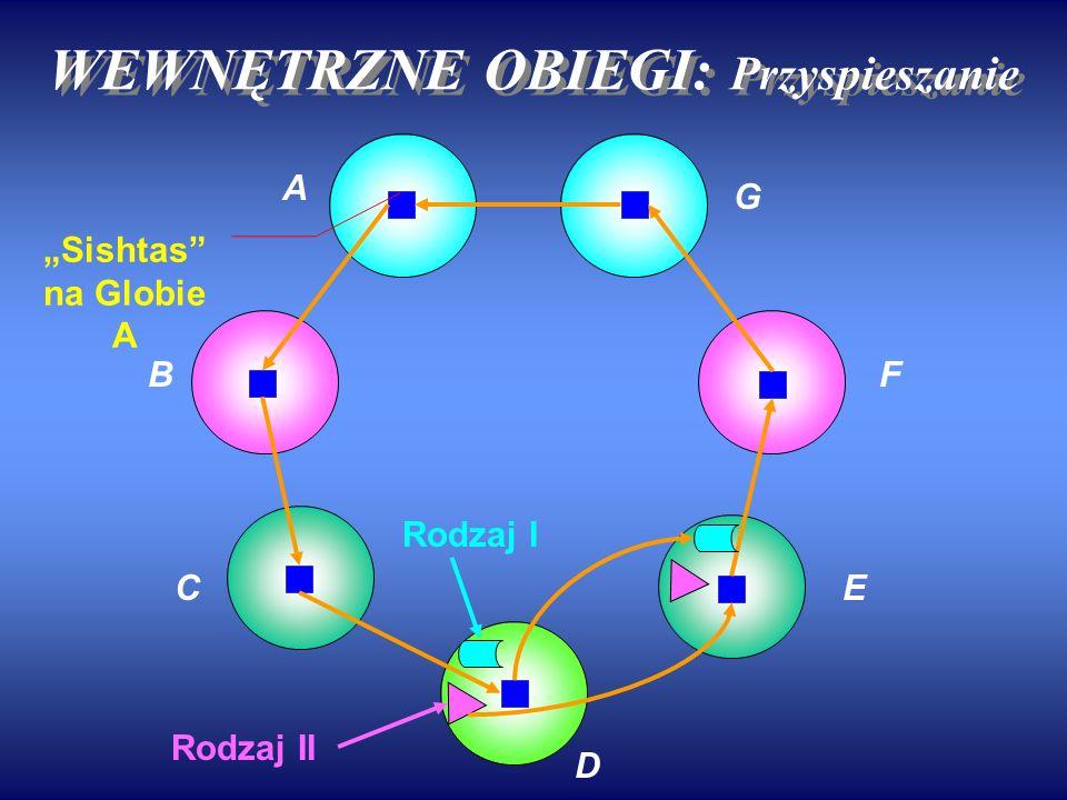 WEWNĘTRZNE OBIEGI: Przyspieszanie A B C G F E D Rodzaj II Rodzaj I Sishtas na Globie A