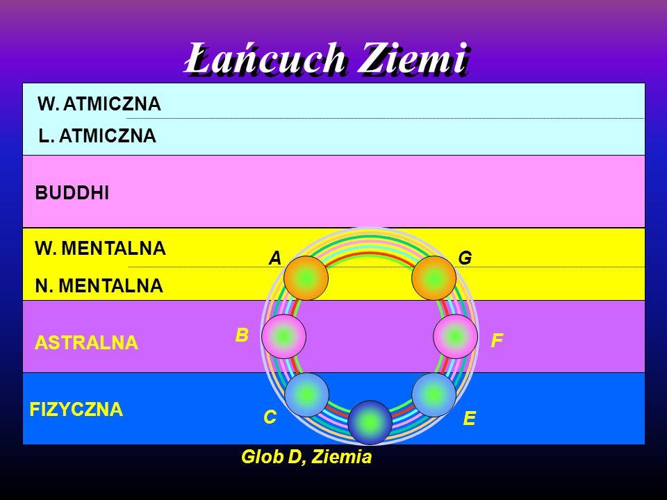 L. ATMICZNA BUDDHI N. MENTALNA ASTRALNA FIZYCZNA W. MENTALNA Łańcuch Ziemi W. ATMICZNA Glob D, Ziemia A B C E F G