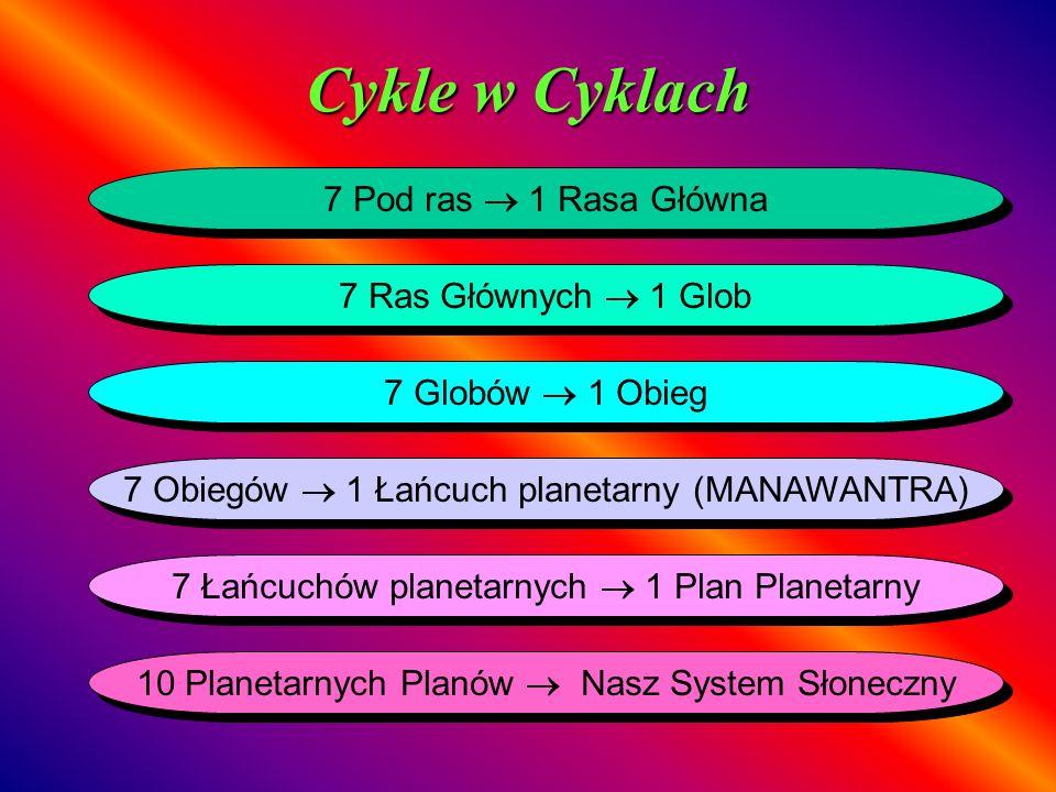 Cykle w Cyklach 7 Pod ras 1 Rasa Główna 7 Ras Głównych 1 Glob 7 Globów 1 Obieg 7 Obiegów 1 Łańcuch planetarny (MANAWANTRA) 7 Łańcuchów planetarnych 1
