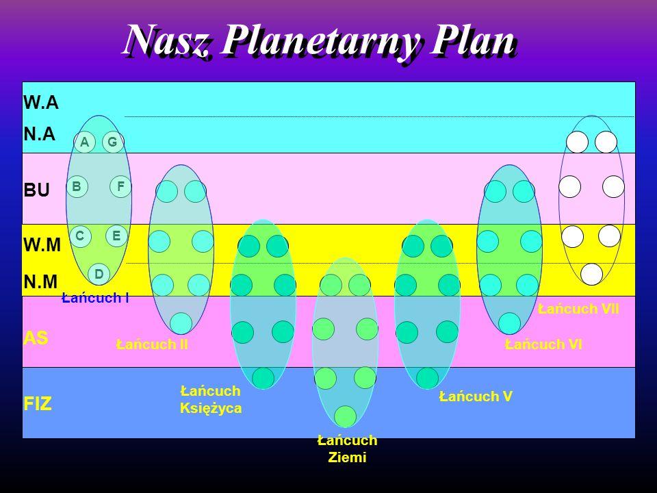 N.A BU N.M AS FIZ W.M Nasz Planetarny Plan W.A AG B F E C D Łańcuch Księżyca Łańcuch Ziemi Łańcuch II Łańcuch I Łańcuch V Łańcuch VI Łańcuch VII
