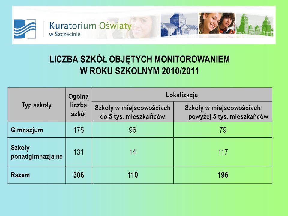 LICZBA SZKÓŁ OBJĘTYCH MONITOROWANIEM W ROKU SZKOLNYM 2010/2011 Typ szkoły Ogólna liczba szkół Lokalizacja Szkoły w miejscowościach do 5 tys. mieszka ń