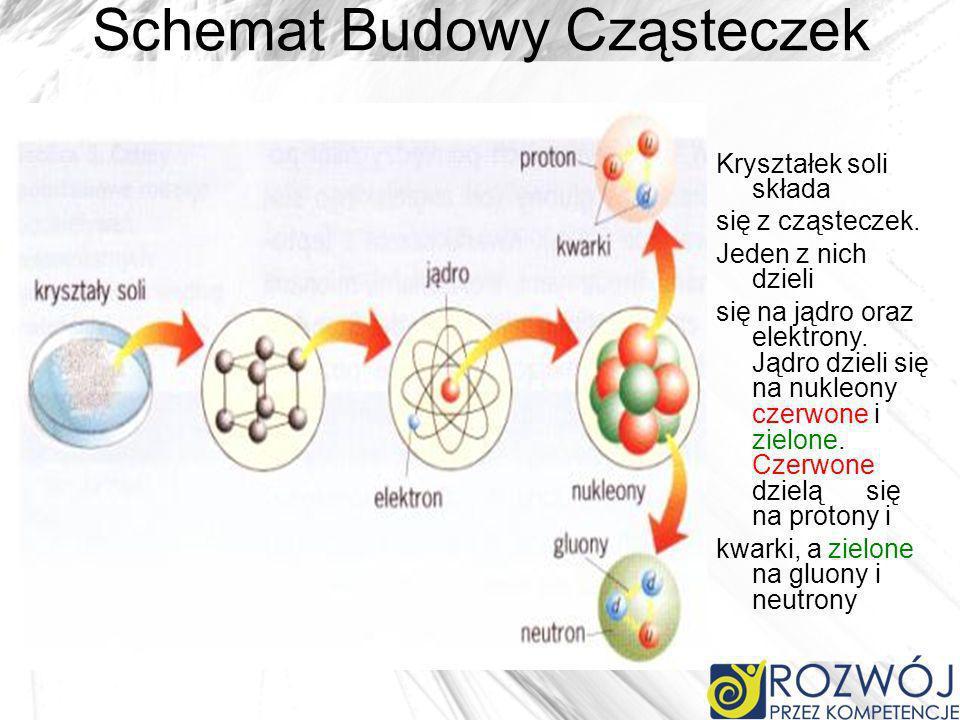 Schemat Budowy Cząsteczek Kryształek soli składa się z cząsteczek. Jeden z nich dzieli się na jądro oraz elektrony. Jądro dzieli się na nukleony czerw