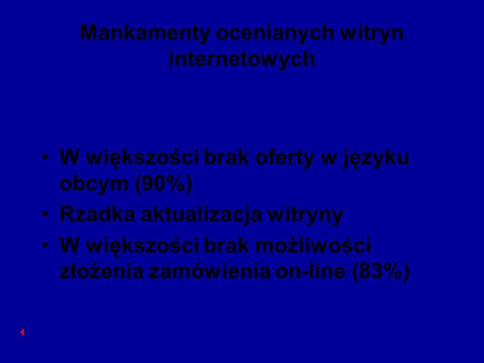 Mankamenty ocenianych witryn internetowych W większości brak oferty w języku obcym (90%) Rzadka aktualizacja witryny W większości brak możliwości złoż